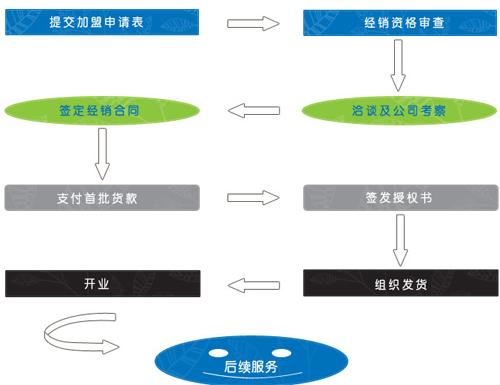 DOBO韩国三星电气诚招加盟商
