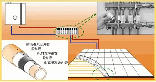 壁挂炉暖气片安装示意图/壁挂炉地暖安装示意图