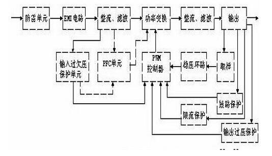 【电工知识】开关电源电路图详解