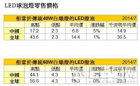 7月份LED灯泡价格浮动较小,各地区价格趋于稳定