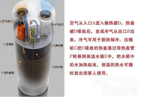 探讨:空气能热水器的制冷效果究竟怎么样