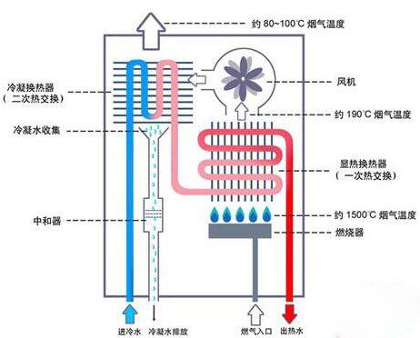 燃气热水器的工作原理