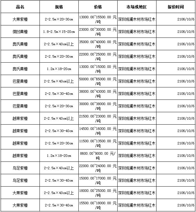 2016年10月6日红木价格行情