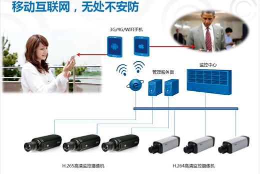 中国品牌安防软件市场发展趋势八大趋势