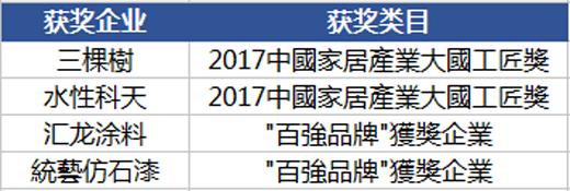 """三棵树十大涂料品牌荣获 """"家居行业奥斯卡"""""""