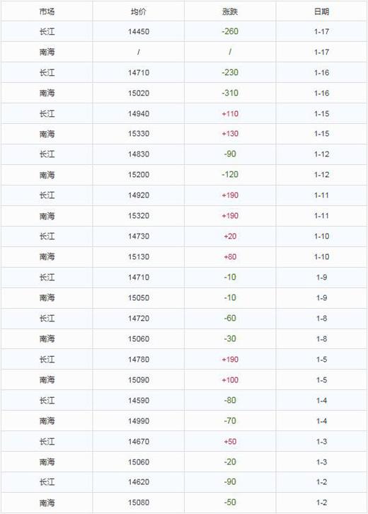 天鹅铝业 | 今日铝锭价格(2018.1.17)