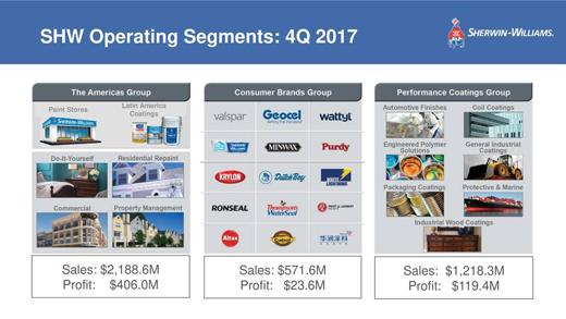 宣伟2017年销售额149.8亿美元 ,2018年或将上涨售价