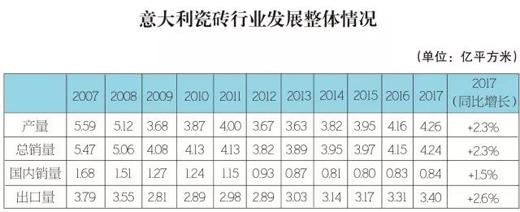 国际资讯 | 四连涨!2017意大利瓷砖产量再增2.3%