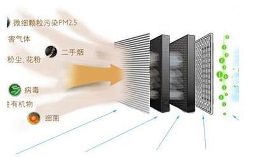 净化技术大不同 空气净化器净化方式详解