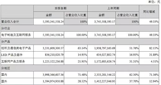 兆驰股份1H18业绩报喜,LED产品及器件营收8.36亿