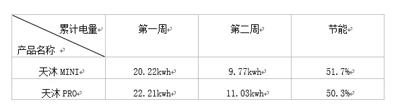 """权威认证:卡萨帝电热水器荣获中国家电院""""省电50%""""认证"""