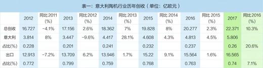 意大利陶机设备创收五连涨,2017出口中国超1亿欧元
