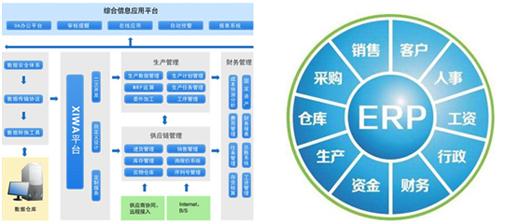 中国十大品牌精度淋浴房 ERP系统为品质保驾护航