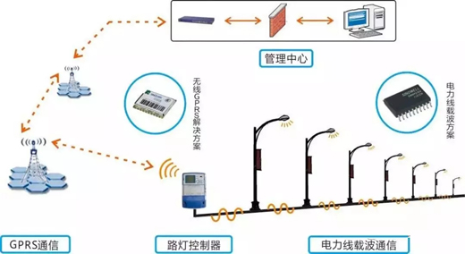 5g来临--智慧路灯行业如何选择无线通信方式?