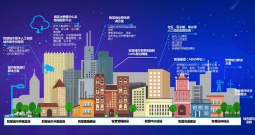 以AIoT为技术支撑的城市公共安全迎来新发展