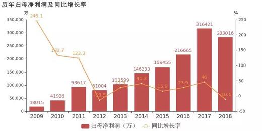 三安、华灿、华体等2018年业绩公布,仅一家净利同增