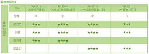 三棵树:绿色创新,追逐更高行业排位!