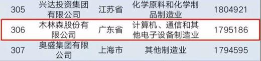 木林森、正泰、兆驰、美的等上榜2019中国民营企业制造业500强!