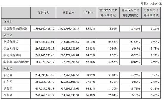 蒙娜丽莎16.04亿、斯米克5.03亿、尚品宅配31.37亿…9家上市公司7家盈利!