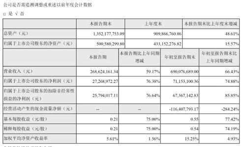 凯伦官宣:前3季营收近7亿/同增近7成;拟投5亿建第6大生产基地