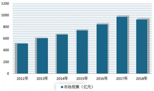 通过打麻将看中国厨电市场
