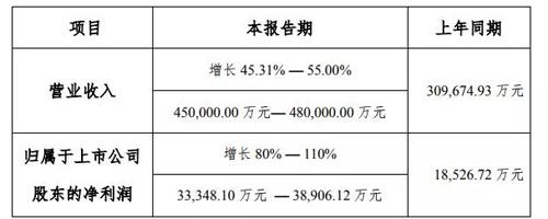 净利预增翻倍,科顺2019年总营收预计高达48亿