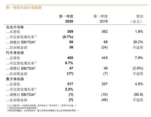 欧司朗发布第一季度财报,整体营收实现增长