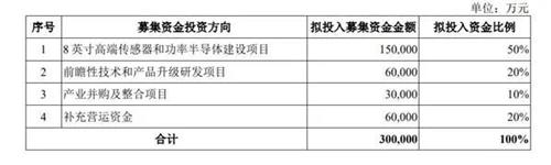 华润微电子科创板上市,收涨228.20%