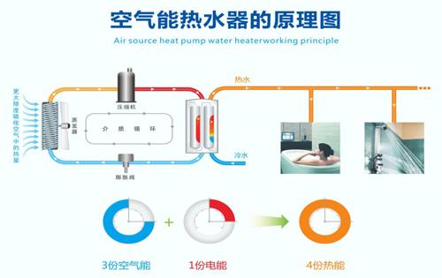 你家热水器带空调吗?春季好物推荐