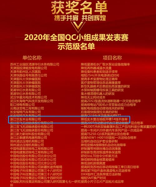 世友荣获2020年全国QC小组成果发表赛一等奖