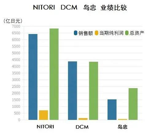 报价2142亿日元,日本家居连锁巨头NITORI发动大型并购!