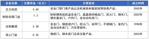 """""""门锁第一股""""王力安防上市首日涨幅43.99%"""