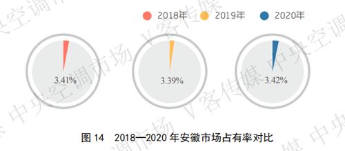 安徽市场下滑4.98%,二、三级市场成众品牌博弈之地
